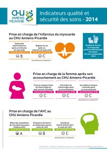 CHU-Amiens-Picardie_Indicateurs-qualite-securite-des-soins-AVC-femme-enceinte-infarctus-AVRIL-2016